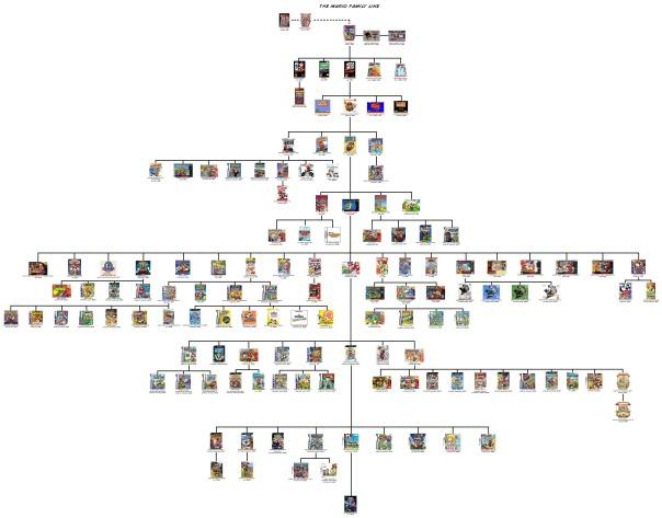 arbol_genealogico_mario