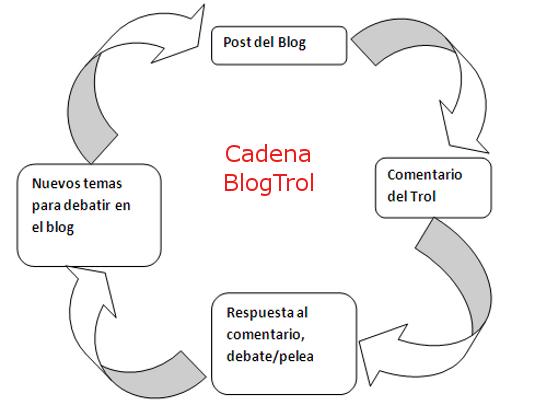 blogtrol